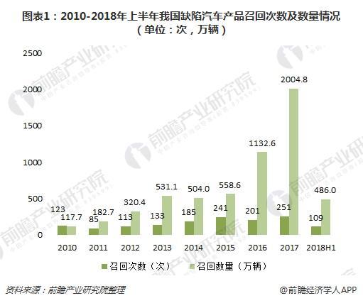 图表1:2010-2018年上半年我国缺陷汽车产品召回次数及数量情况(单位:次,万辆)