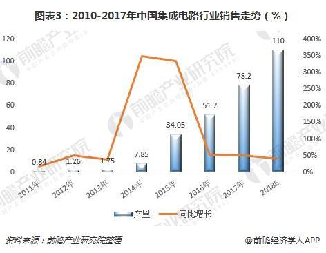 图表3:2010-2017年中国集成电路行业销售走势(%)
