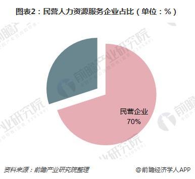 图表2:民营人力资源服务企业占比(单位:%)