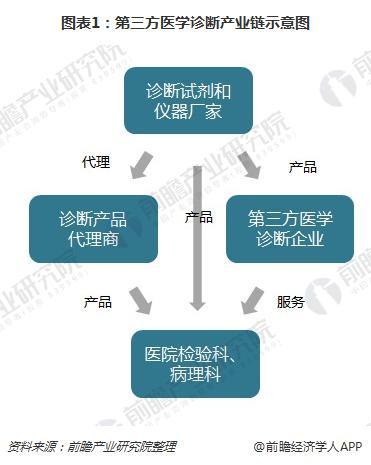 图表1:第三方医学诊断产业链示意图
