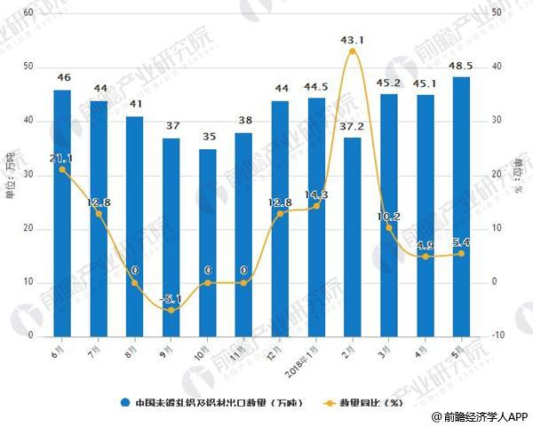 2017-2018年5月中国未锻轧铝及铝材出口及增速情况