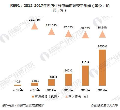 图表1:2012-2017年国内生鲜电商市场交易规模(单位:亿元,%)