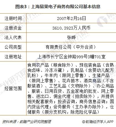 图表3:上海易果电子商务有限公司基本信息