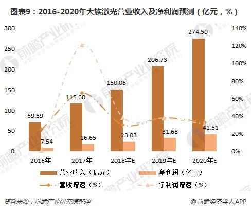 图表9:2016-2020年大族激光营业收入及净利润预测(亿元,%)