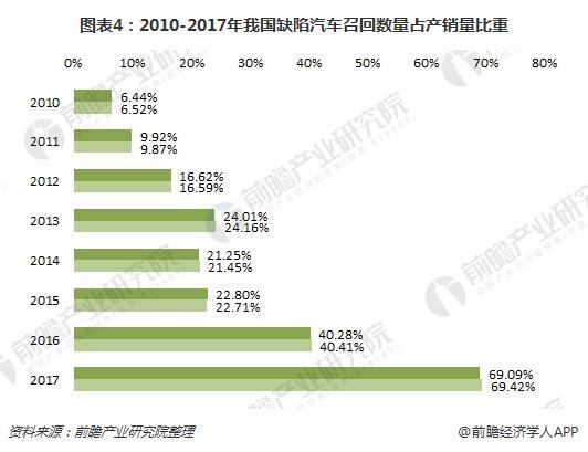 图表4:2010-2017年我国缺陷汽车召回数量占产销量比重