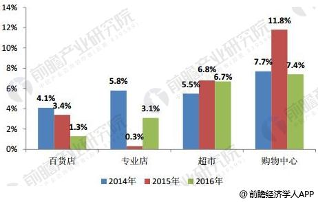 2014-2016年主要实体零售业态增长情况