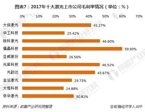 图表7:2017年十大激光上市公司毛利率情况(单位:%)