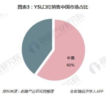 图表3:YSL口红销售中国市场占比