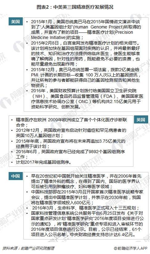 图表2:中美英三国精准医疗发展情况