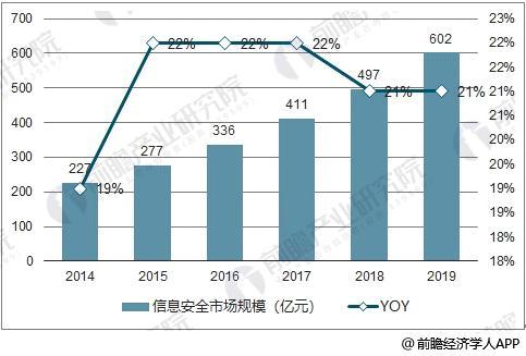 中国网络信息安全市场规模与增长率预测