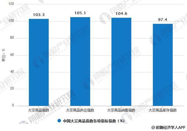 2018年5月中国大宗商品指数各项指标数据统计情况