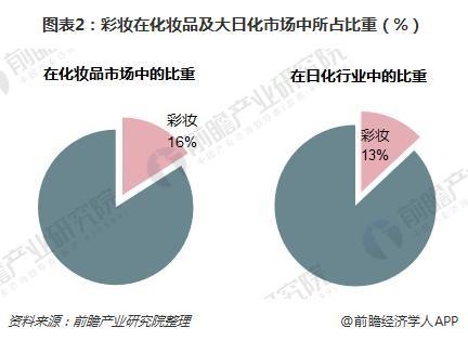 图表2:彩妆在化妆品及大日化市场中所占比重(%)