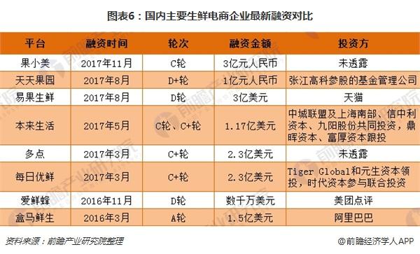 图表6:国内主要生鲜电商企业最新融资对比