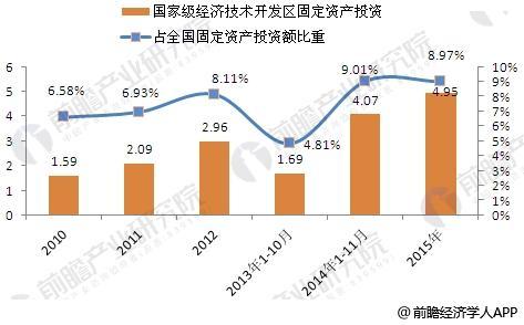 2010-2015年国家级经济技术开发区固定资产投资变化情况