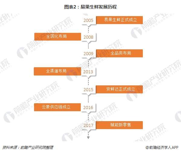 图表2:易果生鲜发展历程