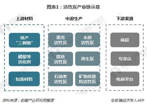 图表1:活性炭产业链示意