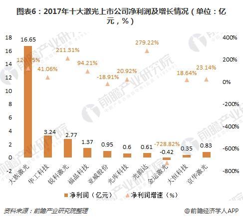 图表6:2017年十大激光上市公司净利润及增长情况(单位:亿元,%)