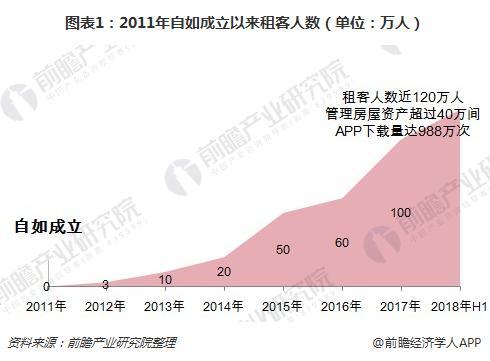 图表1:2011年自如成立以来租客人数(单位:万人)
