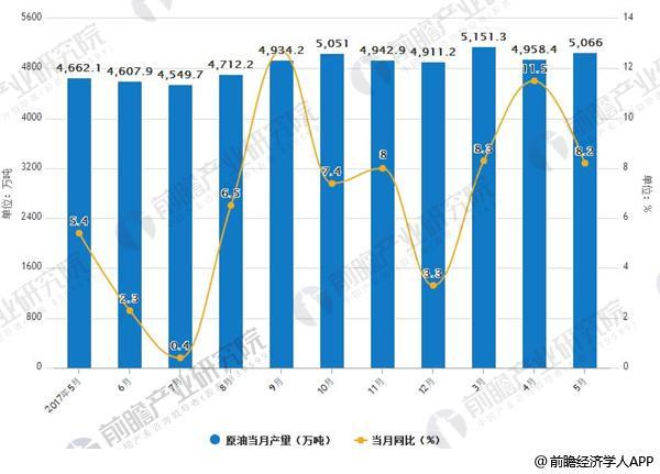 2017-2018年1-5月中国原油产量统计及增长情况