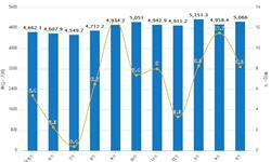 1-5月原油累计产量达24978.4万吨 同比增长8.9%