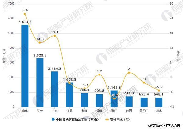 2018年5月中国各地区原油累计加工量统计及增长情况