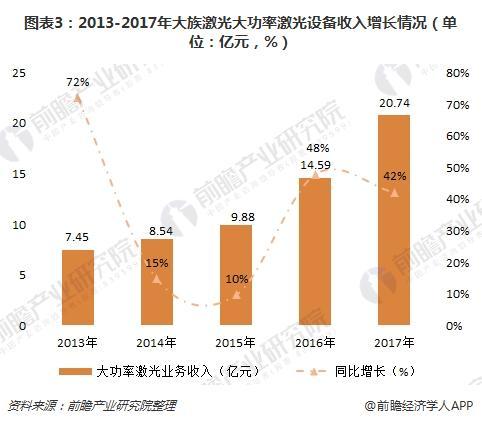 图表3:2013-2017年大族激光大功率激光设备收入增长情况(单位:亿元,%)