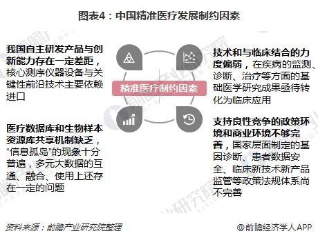 图表4:中国精准医疗发展制约因素