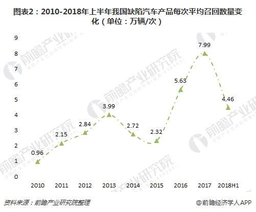 图表2:2010-2018年上半年我国缺陷汽车产品每次平均召回数量变化(单位:万辆/次)