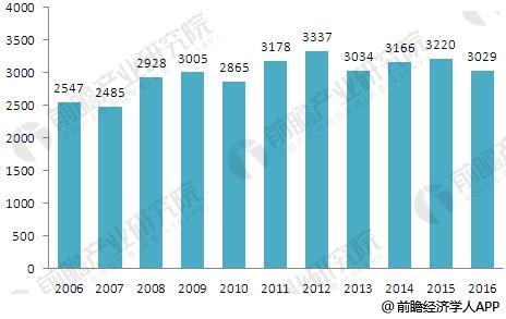 2006-2016年中国花卉市场数量情况