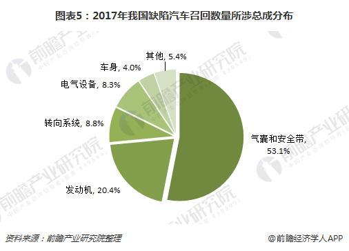 图表5:2017年我国缺陷汽车召回数量所涉总成分布