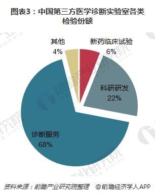 图表3:中国第三方医学诊断实验室各类检验份额