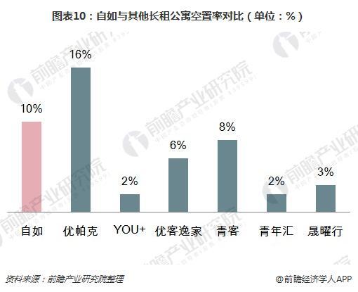 图表10:自如与其他长租公寓空置率对比(单位:%)