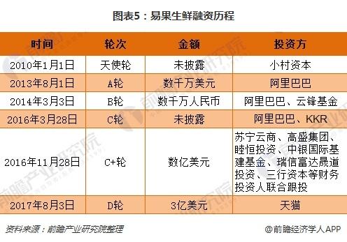 图表5:易果生鲜融资历程
