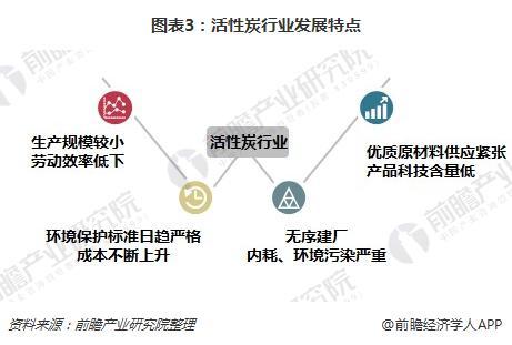 图表3:活性炭行业发展特点