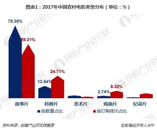 图表1:2017年中国农村电影类型分布(单位:%)