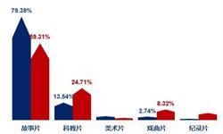 2018年中国农村电影行业发展现状分析【下】 故事片依旧领跑,版权收益金字塔结构依旧明显