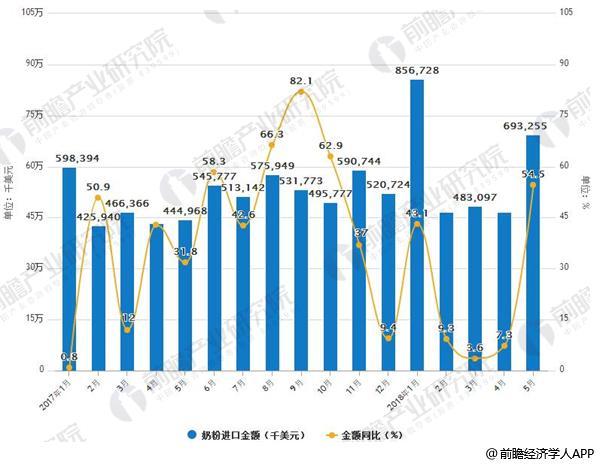 2017-2018年5月中国奶粉进口情况