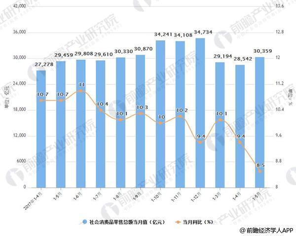 2017-2018年5月年中国社会消费品零售额及增速情况