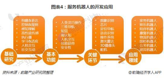 图表4:服务机器人的开发应用