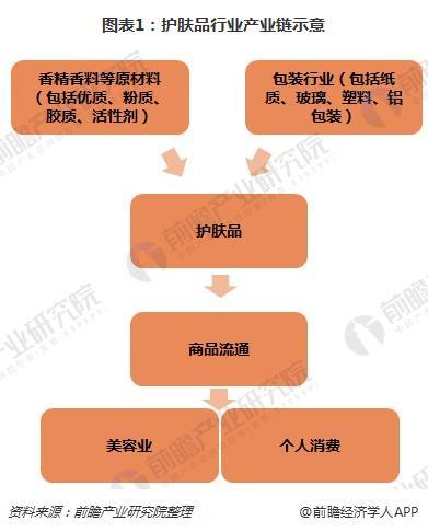 图表1:护肤品行业产业链示意