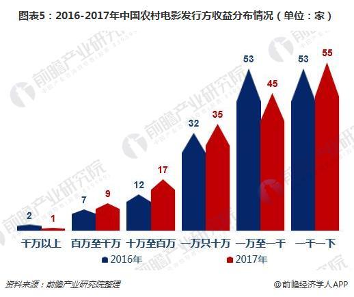 图表5:2016-2017年中国农村电影发行方收益分布情况(单位:家)