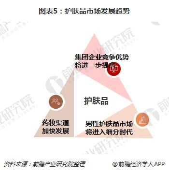 图表5:护肤品市场发展趋势