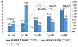 """2018年移动电商交易额有望达6万亿 市场呈""""一超多强""""格局"""