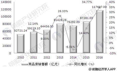 2010-2016年我国商品房销售额及增速情况