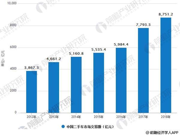 2012-2018年中国二手车市场交易额情况