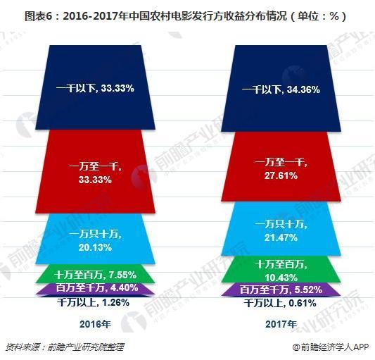 图表6:2016-2017年中国农村电影发行方收益分布情况(单位:%)
