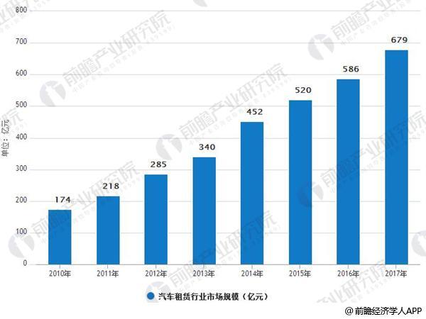 2010-2017年中国汽车租赁行业市场规模情况