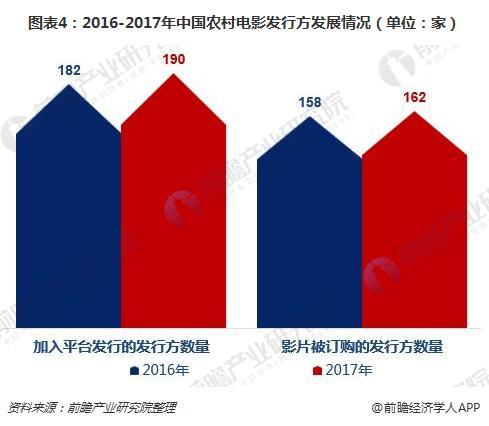 图表4:2016-2017年中国农村电影发行方发展情况(单位:家)