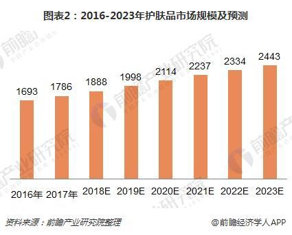 图表2:2016-2023年护肤品市场规模及预测