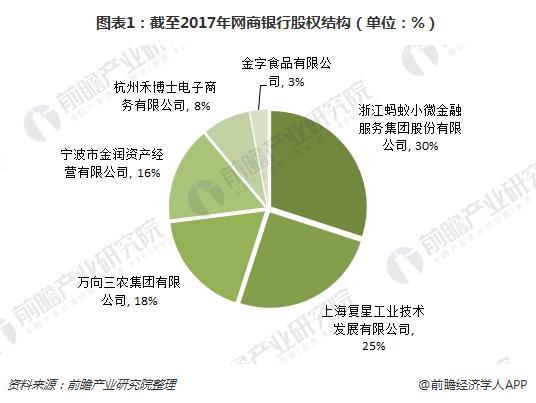 图表1:截至2017年网商银行股权结构(单位:%)